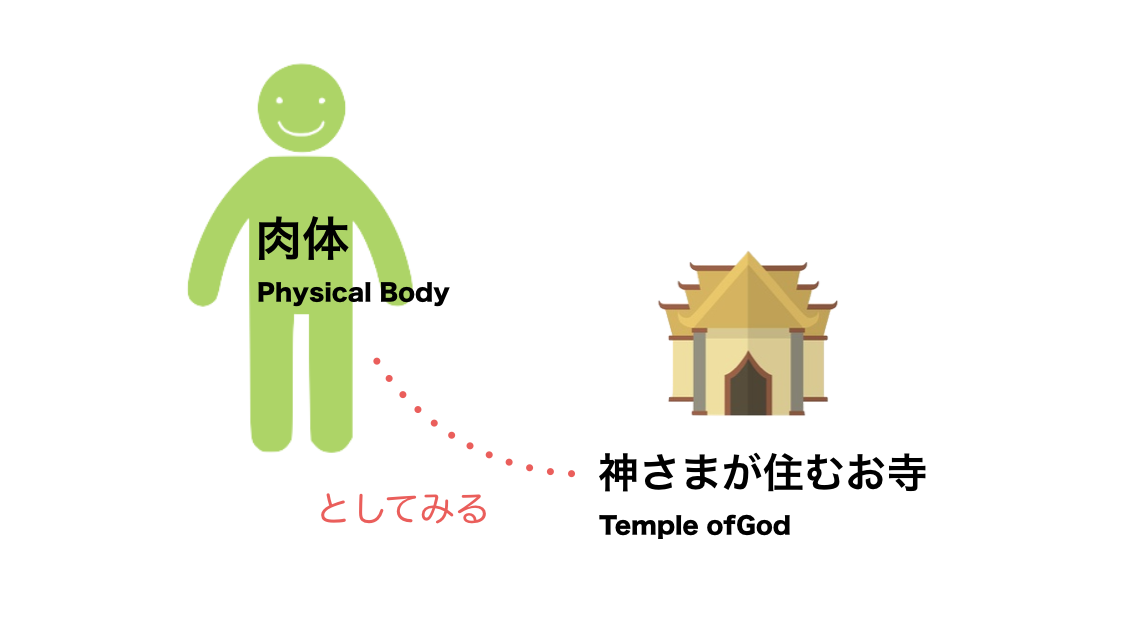 Humanbody temple of god