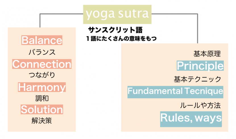 the_meanings_of_yogasutra